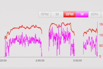 שימוש במד דופק לעומת שימוש במד הספק ברכיבה על אופניים – באימונים ותחרויות. מאת: גלעד קובו
